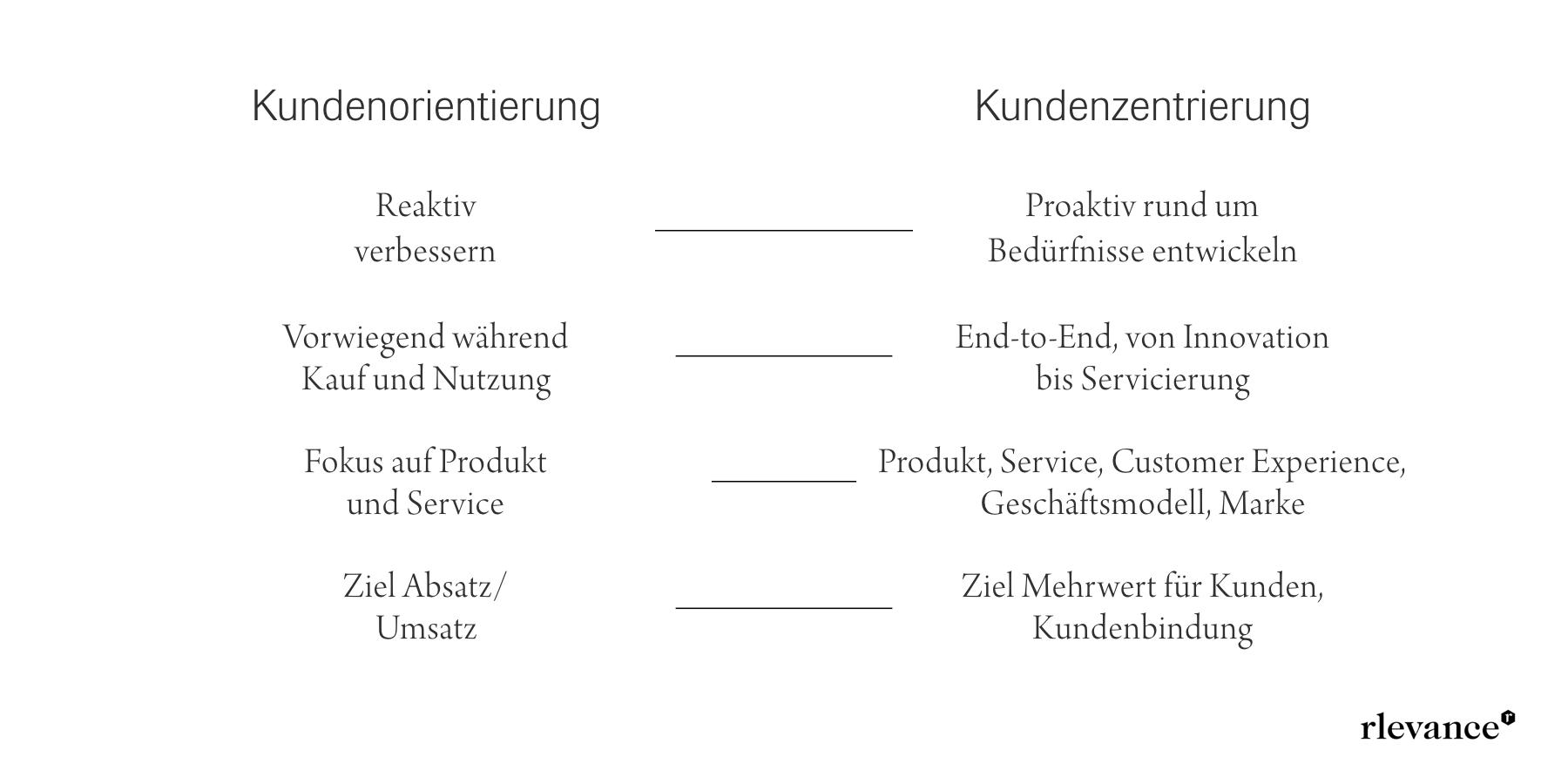 Kundenorientierung vs Kundenzentrierung